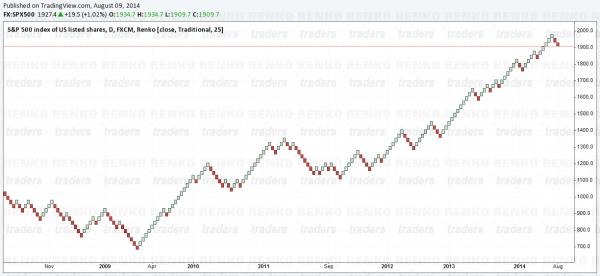Renko Charts on S&P500