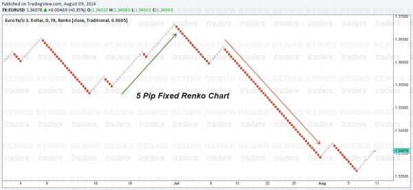 5 Pip Fixed Box Forex Renko Trading, EURUSD