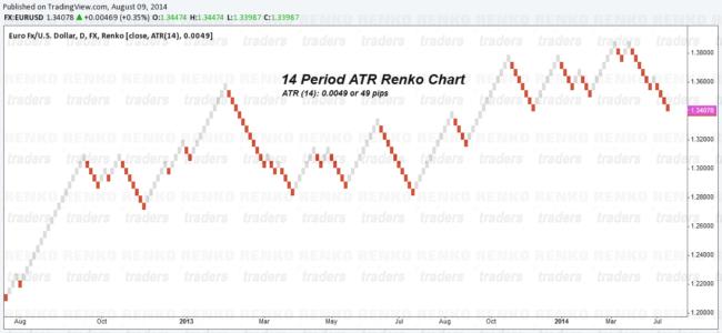 ATR(14) Renko Chart, EURUSD