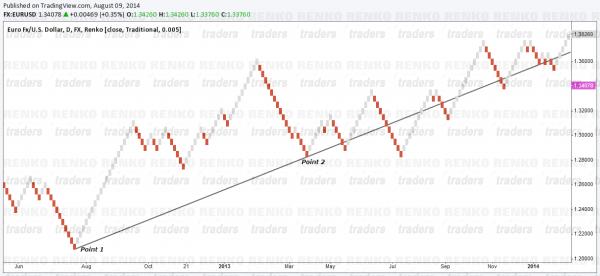 Renko Chart Price Action Trading