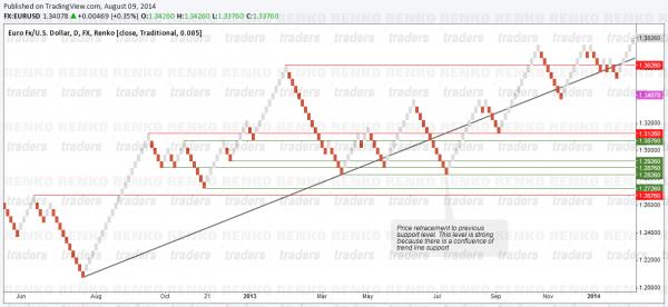 Renko Charts - Retracements