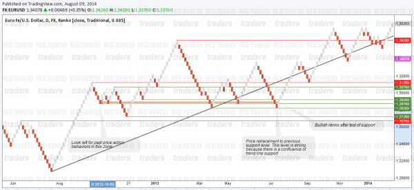 Renko Chart Price Action Trading - Market Structure
