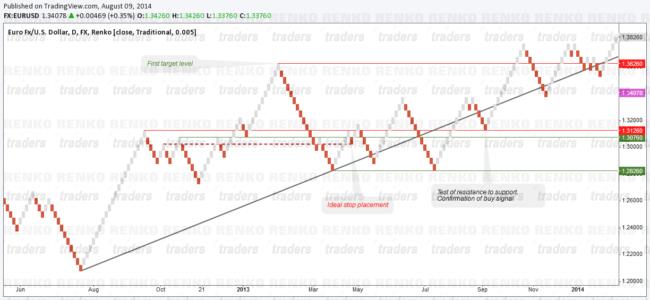 Renko Charts - Price Action Set Up Example