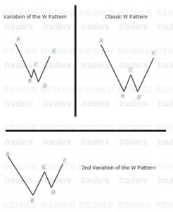Renko Chart Pattern -