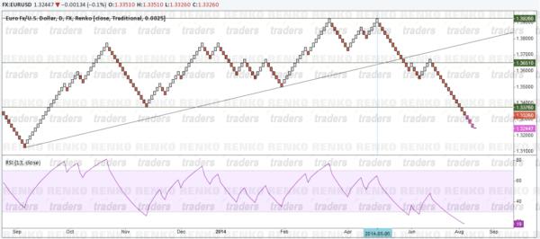 Renko Trading System - Chart Set up