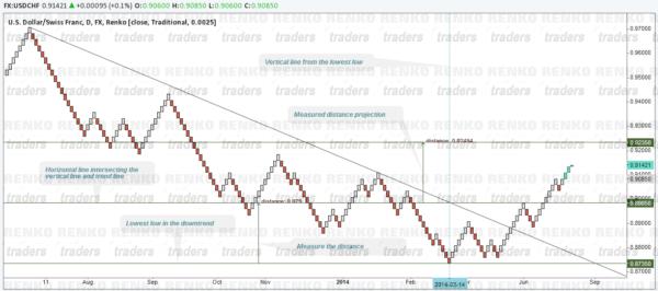 Renko Trend Line Break (Downtrend)