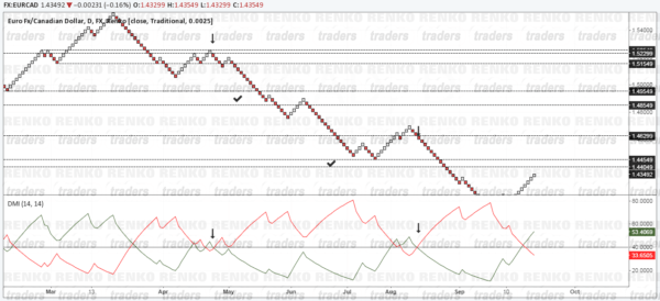 ADX Renko Trading Strategy - Buy/Sell