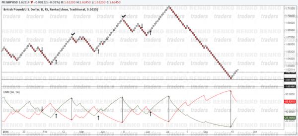 ADX Renko Trading Strategy, Alternate Method