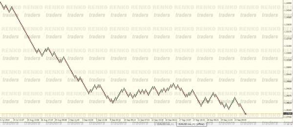 Renko Charts with MT4
