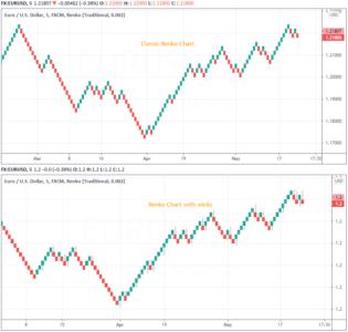 Renko chart types - Classic vs. Renko Chart with Wicks