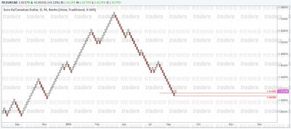 Renko Chart based on period close