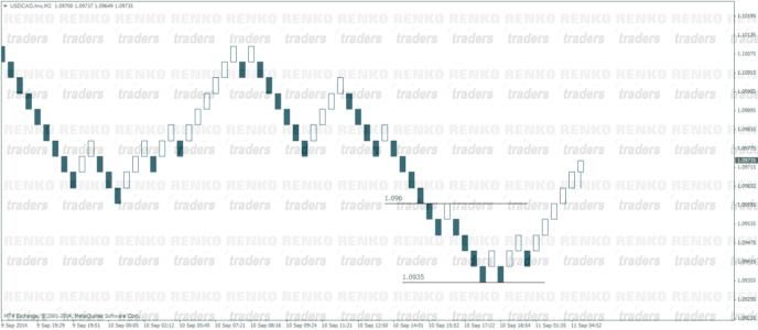 Renko Chart Based On Price Movement