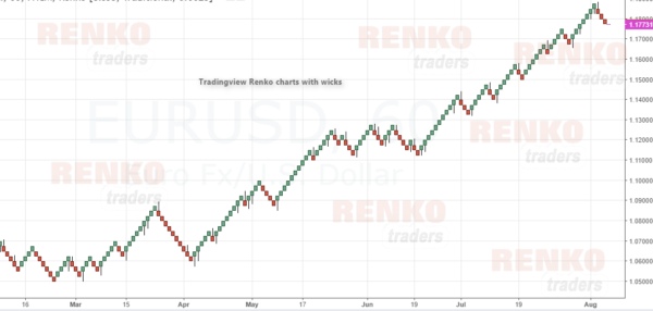 Tradingview Renko Charts with wicks