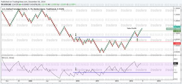 Renko RSI Swing Failure Long Example