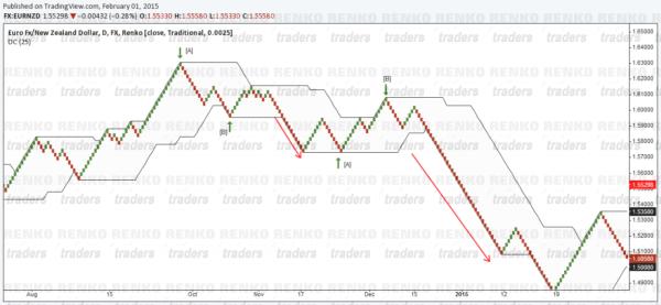 Renko Charts Donchian Channel Short Set up