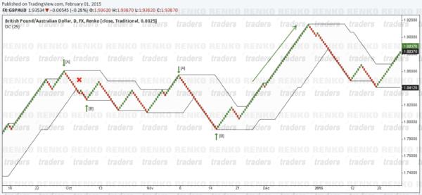 Renko - Donchian Channel Long Set up