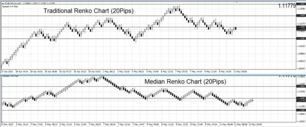 Median Renko Chart: Smoother indicator of trends