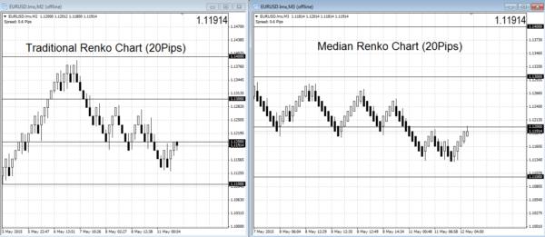 Median Renko Chart v.s Traditional Renko Chart
