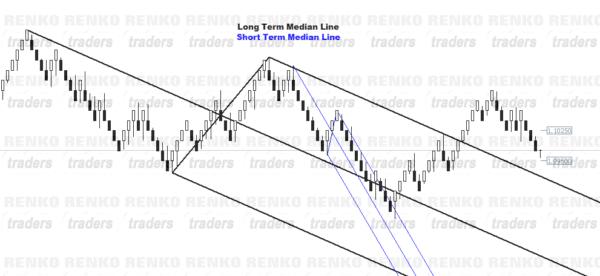 Applying Median Line tool to Renko Charts