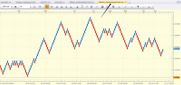 GBPUSD Sample Renko Chart with Marketscope