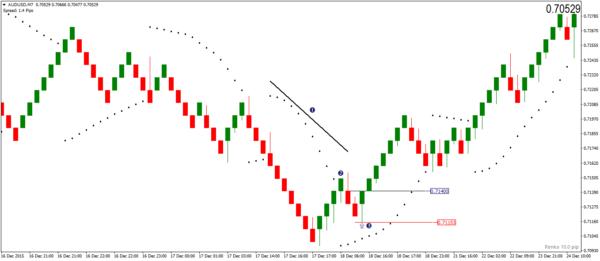 PSAR Pullback Renko Trading Strategy – Buy Signal