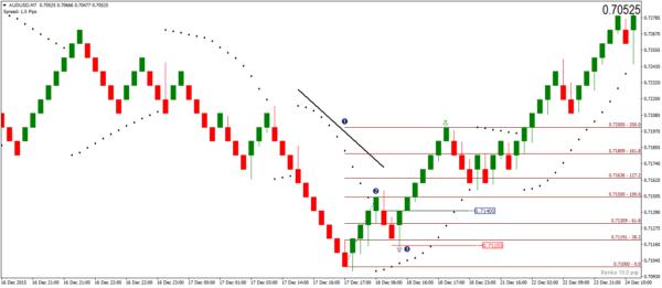 Take Profit level based on the retracement – Renko Buy Signal