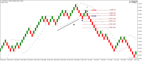 Take Profit level based on the retracement – Renko Sell Signal