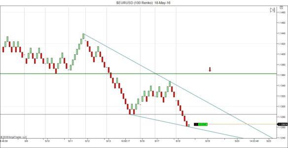 Chart drawings and Technical Analysis on Ninjatrader Renko Charts
