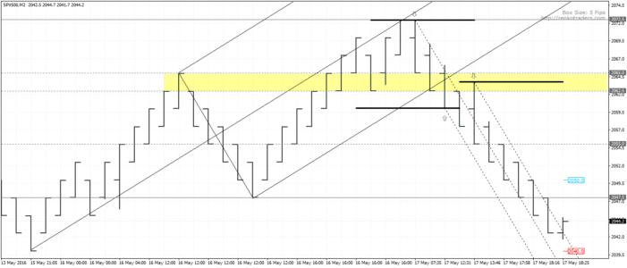 Comparison Of Regular And Mini Median Lines On Median Renko Chart