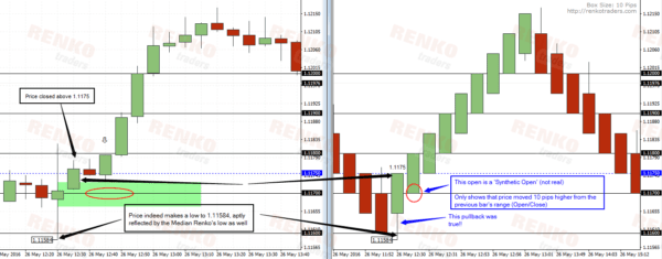 Real Prices v/s Mean Renko Prices