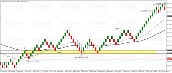 Renko Moving Average – Buy Example