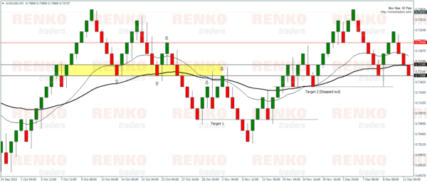 Renko Moving Average – Sell Example