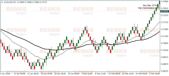 Renko Moving Average Trading System – Chart Setup