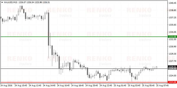 Renko Scalping Based Trade Set Up