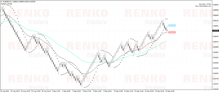 Renko Parabolic SAR Trading Strategy