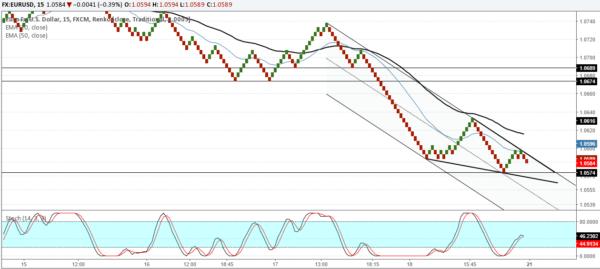 EURUSD: Buy on a breakout after reversal near 1.057