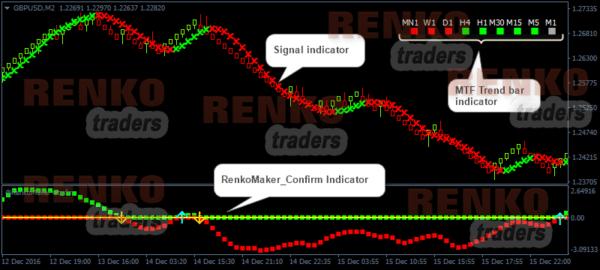 Renkomaker pro trading system indicators