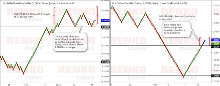 Renko Chart Comparison, 5-minute Close Vs. Daily Close