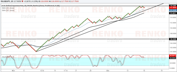 USDJPY forms double top at 118.50. Correction is likely to 106.00