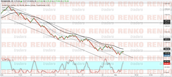 Gold prices sit near resistance. Watch for a breakout above 1176.36