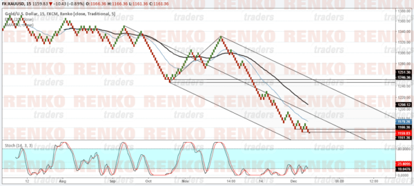 Gold: Bullish above 1160 only, could target $1250