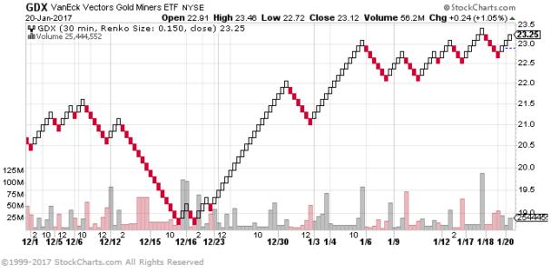 Renko Chart From Stockcharts.com