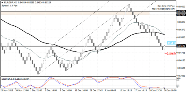 EURGBP looks to post a bounce off 0.8517 support