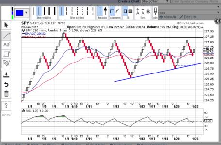 Stockcharts - Chart Annotations