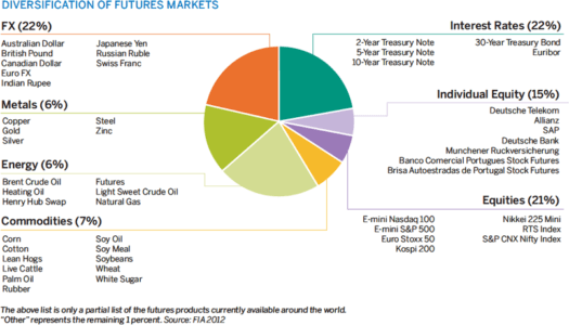 Diversification of the Futures Markets