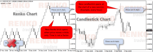 Comparison between a Renko and Candlestick chart