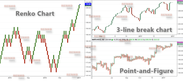 Comparison between a Renko bar and 3-line break chart and Point and Figure Chart