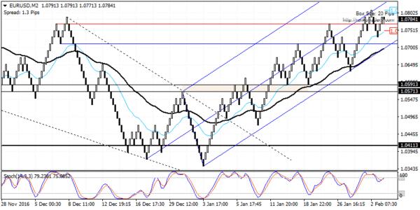 EURUSD: Strong bullish momentum but look to buy from 1.0600