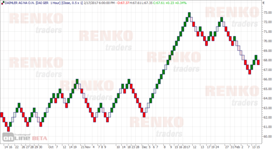 Daimler AG Renko Chart (0.5 Fixed box size) with 1-hour price as the base chart