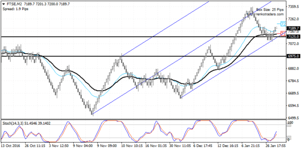 FTSE100 – Watch for a lower high in price